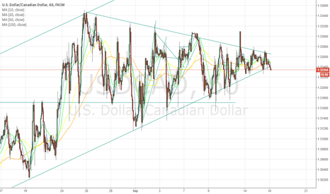 USDCAD: Monitoring USDCAD for a Breakout