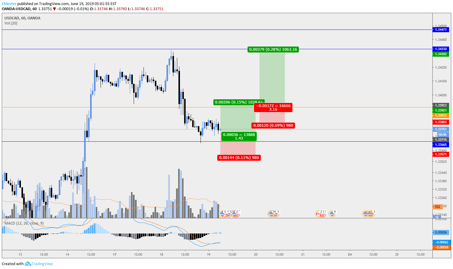 USD/CAD Long Setups for OANDA:USDCAD by Chloster — TradingView