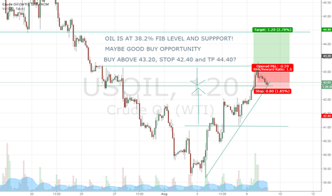 USOIL: Possible BUY on OIL again to 44.40?