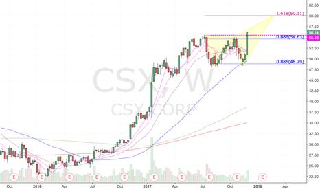 CSX: CSX