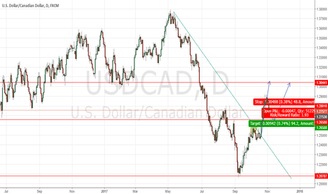 USDCAD: SHORT USDCAD THEN LONG!!!