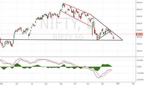 NIFTY: Shorting not a gud idea..