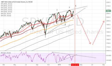SPX500: SPX500 forming the top