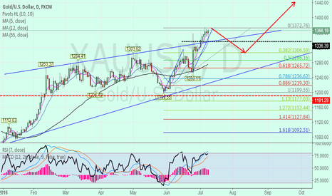XAUUSD: xauusd short to about 1300