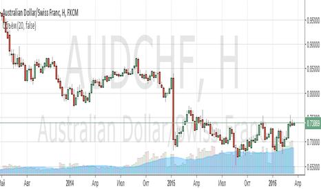 AUDCHF: Покупка AUDCHF и одновременная продажа Золота