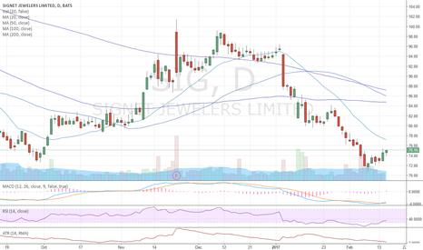 SIG: Bad news in the price? Buy the earnings break.