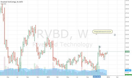 RVBD: RVBD with potential 24%