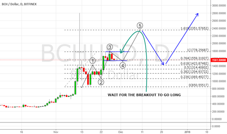 BCHUSD: THE PRICE IS IN A SIDEWAY RETRACEMENT, 4TH WAVE.