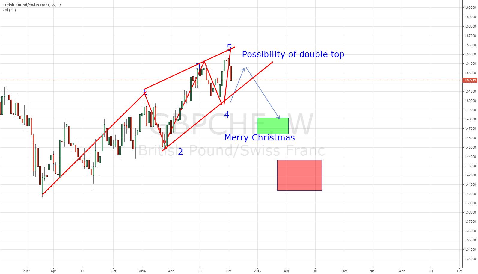 Possiblity till Christmas - Bearish