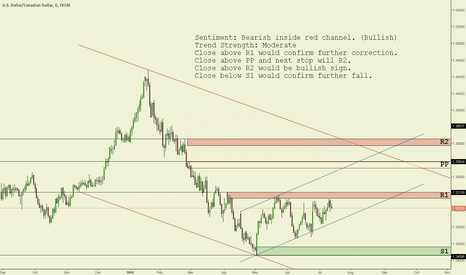USDCAD: USD/CAD Daily chart technical analysis.