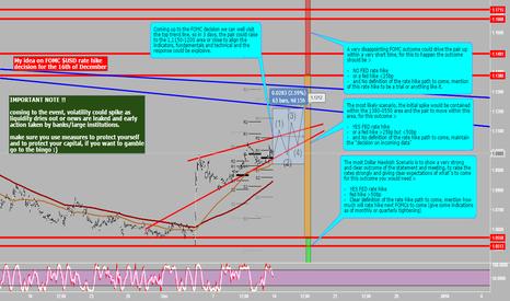 EURUSD: My Idea on FOMC USD rate hike decision for EURUSD