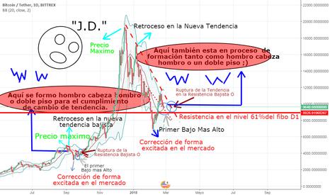 BTCUSDT: Burbuja o Futuro ? BTC Decidete