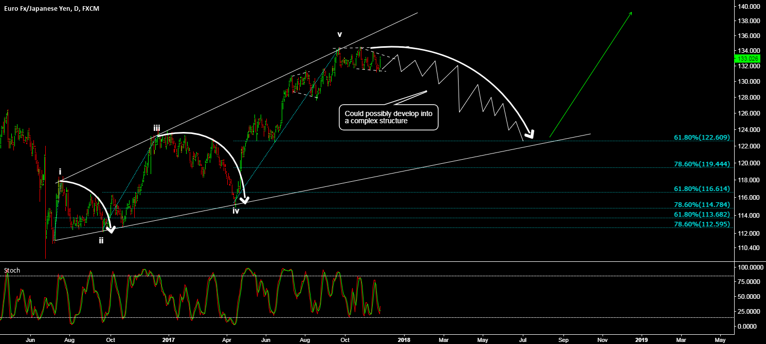 EUR/JPY - TIME FOR A DEEP CORRECTION?