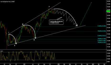 EURJPY: EUR/JPY - TIME FOR A DEEP CORRECTION?