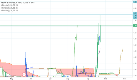 HMNY: Next potential keylevels for this penny stock.