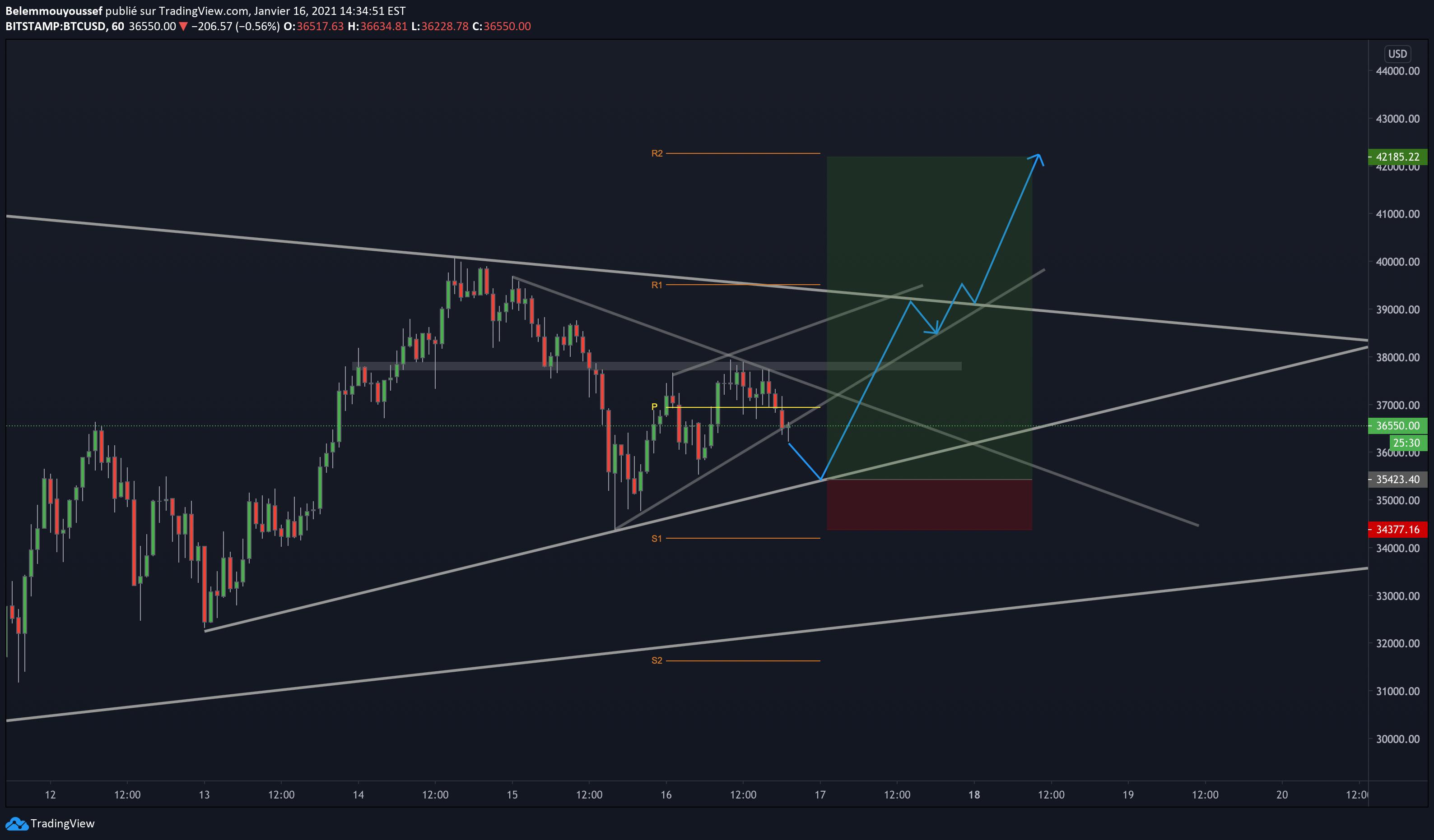 btc usd bitstamp tradingview bitcoin profit amancio ortega