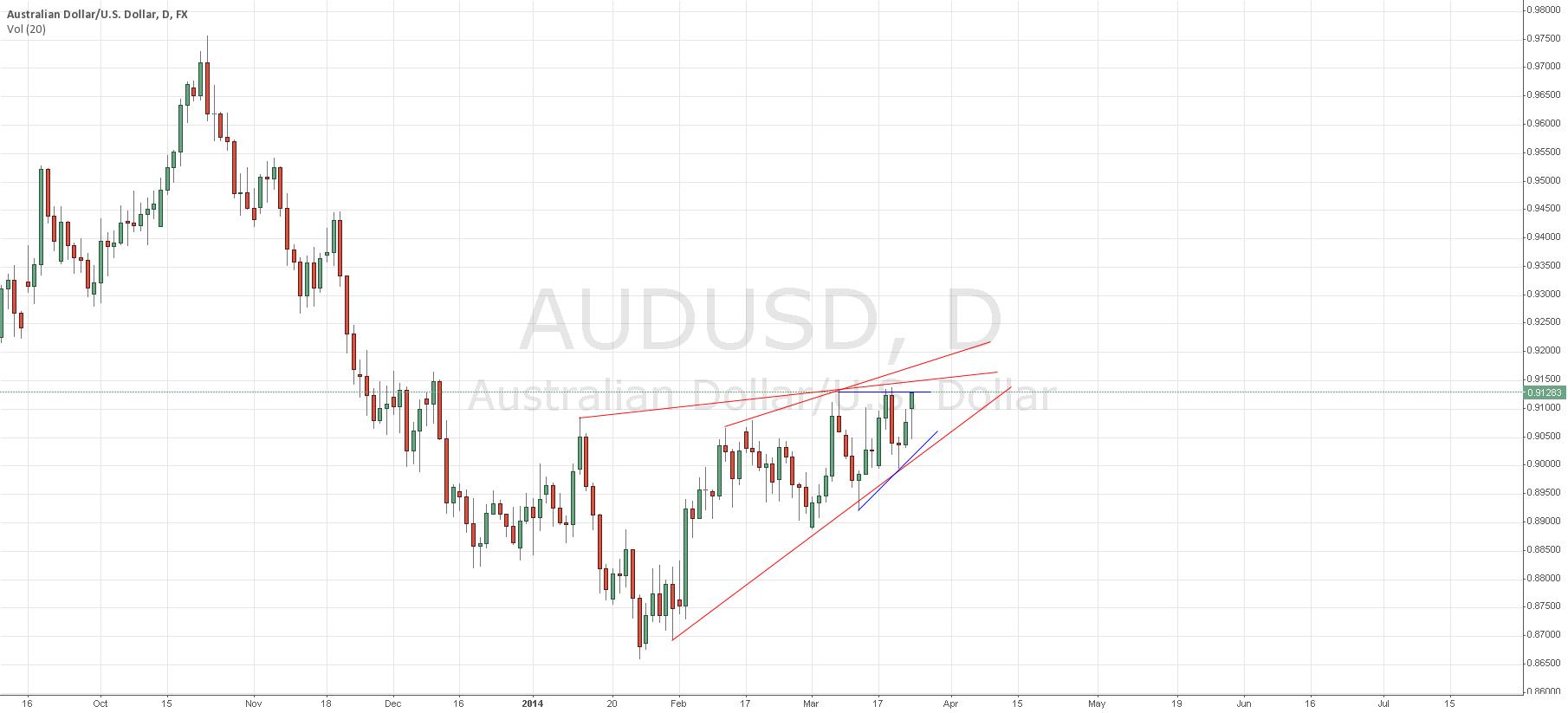 Pending Short AUD/USD in mid 0.91XX Region