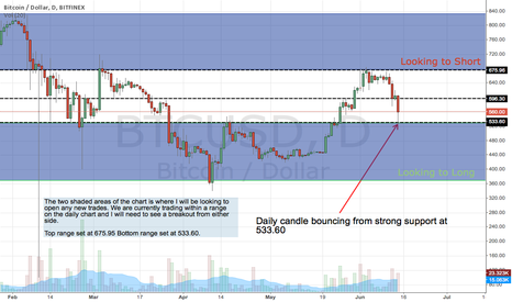 BTCUSD: BTC/USD Daily chart showing S/R areas and potential trading zone