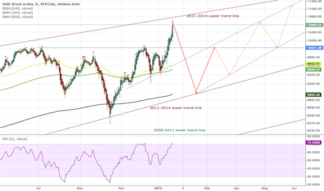 DAX: DAX reaches top - for now