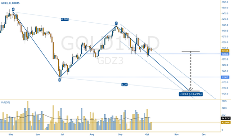 GOLD1!: The technical bear case for Gold