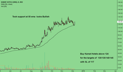 KAMATHOTEL: Took support at 50 ema looks Bullish..