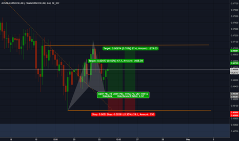 AUDCAD: AUD/CAD potential Cypher pattern