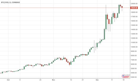 BTCUSD: USDCHF: Vulnerable, Turns Lower On Correction