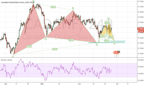 CADCHF: CADCHF : 2 patterns pointing to a buy