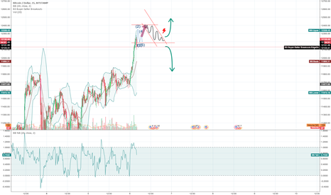 BTCUSD: Sgort ter view on the market
