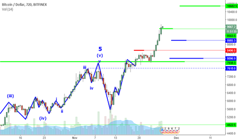 BTCUSD: BTCUSD Perspective And Levels: 10K Will Be Psychological?