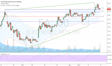 EA: Watching EA to pull back to 76.40 for a swing position.