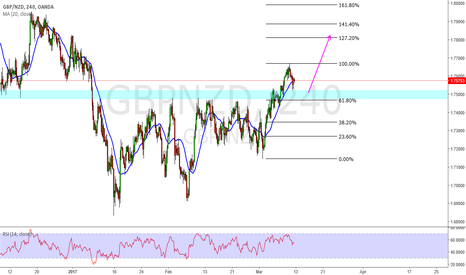 GBPNZD: gbpnzd long continuation trade