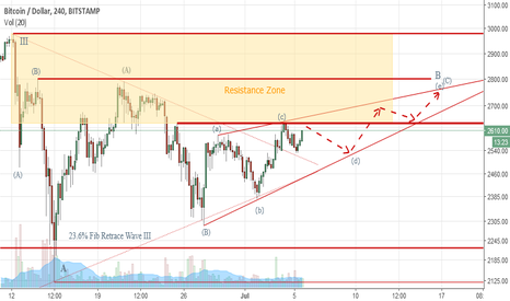 BTCUSD: BTCUSD Elliott Wave Analysis – Wave IV – How will it play out?