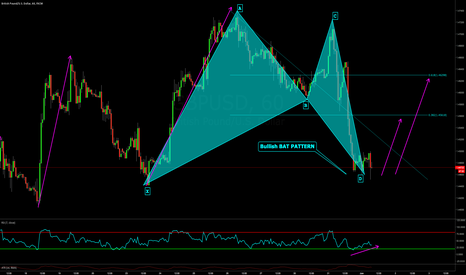 GBPUSD: Bullish Bat Pattern @ Market on GBPUSD