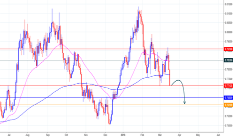 AUDUSD: AUDUSD Update Opinion!