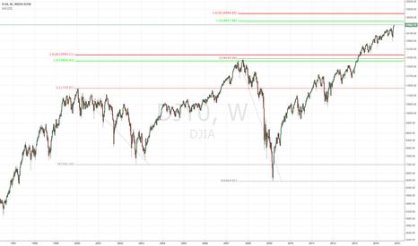 DJI: DJIA TOP IS COMING?