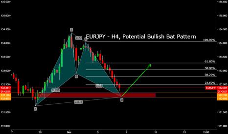 EURJPY: EURJPY - H4, Potential Bullish Bat Pattern
