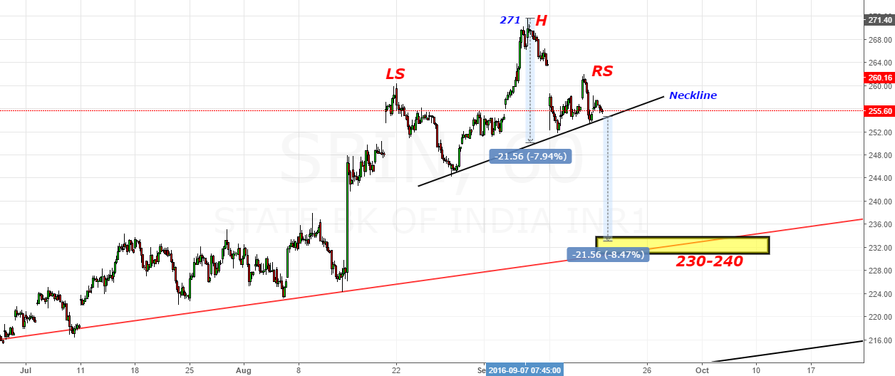 SBIN- Another H&S Pattern with 271 as Head