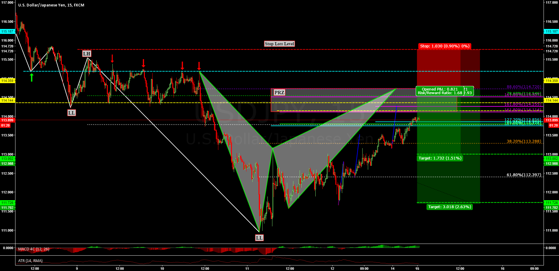 USDJPY: BEARISH BAT PATTERN + 3 DRIVE PATTERN @ PRZ !!!