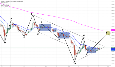 BTCUSD: BTCUSD in March (2 weeks from now)
