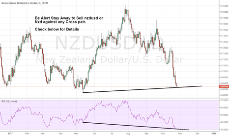 NZDUSD: Be Alert not Sell Nzd against USD or any other pair.