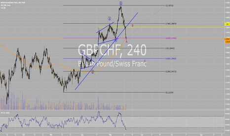 GBPCHF: GBPCHF possible structure