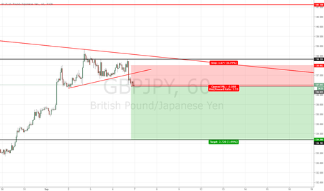 GBPJPY: GBP/JPY SHORT POTENTIAL