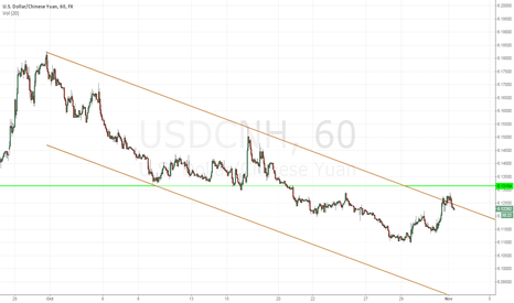 USDCNH: USDCNH simple trend n momentum following