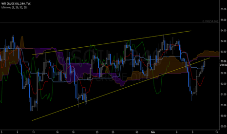 USOIL: WTI: when  support becomes resistance... on a rising wedge =:(