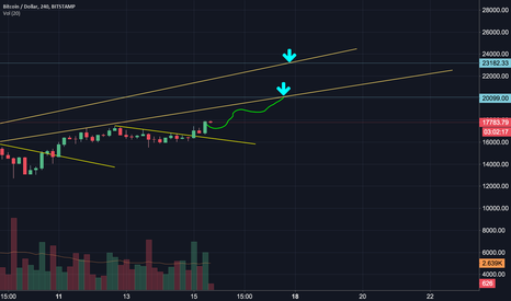 BTCUSD: Follow which trend? 20k or 23k before CME?