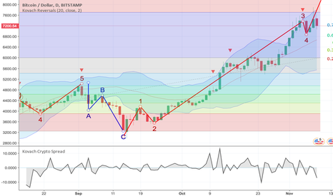 BTCUSD: Bitcoin Retracement Might Be Short Lived