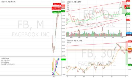 FB: Short FB near resistance line