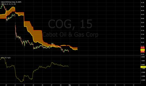 COG: Ichimoku Cloud Swing COG