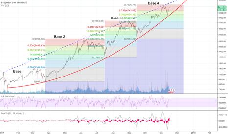 BTCUSD: BTCUSD - Parabolic Curve Pattern - Final run